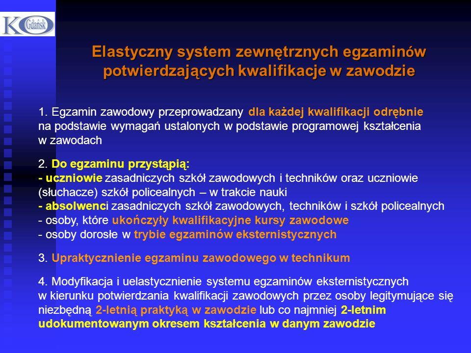 Elastyczny system zewnętrznych egzamin ó w potwierdzających kwalifikacje w zawodzie 1. Egzamin zawodowy przeprowadzany dla każdej kwalifikacji odrębni