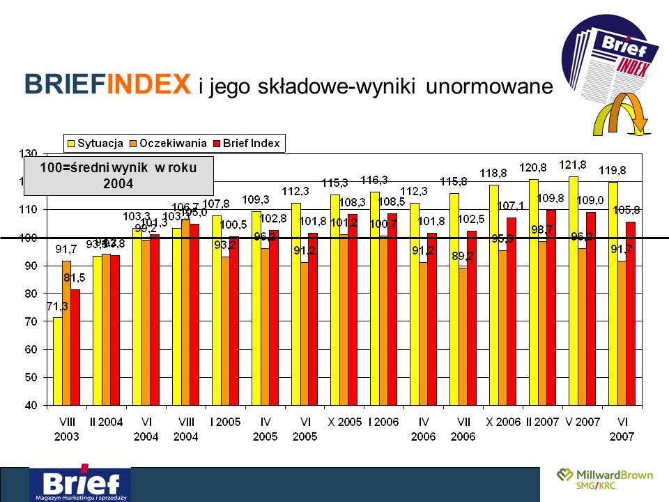 BRIEFINDEX i jego składowe-wyniki unormowane 100=średni wynik w roku 2004
