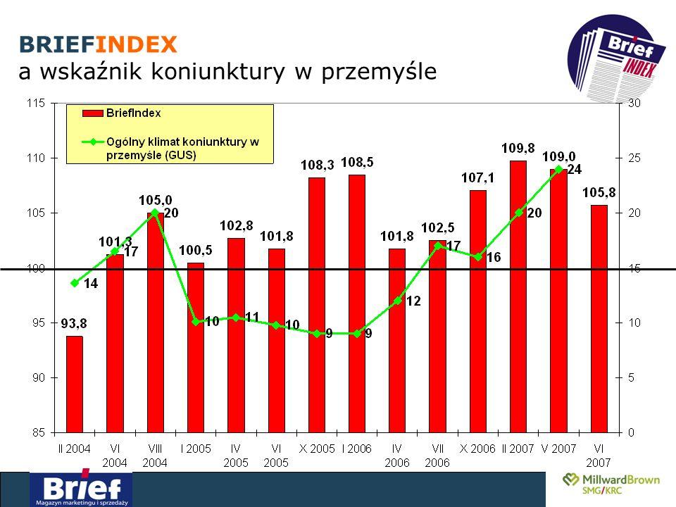 BRIEFINDEX a wskaźnik koniunktury w przemyśle
