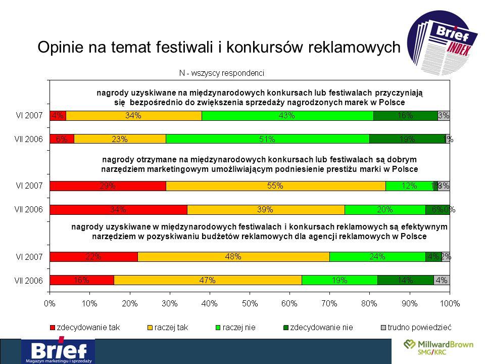 Opinie na temat festiwali i konkursów reklamowych nagrody uzyskiwane w międzynarodowych festiwalach i konkursach reklamowych są efektywnym narzędziem w pozyskiwaniu budżetów reklamowych dla agencji reklamowych w Polsce nagrody otrzymane na międzynarodowych konkursach lub festiwalach są dobrym narzędziem marketingowym umożliwiającym podniesienie prestiżu marki w Polsce nagrody uzyskiwane na międzynarodowych konkursach lub festiwalach przyczyniają się bezpośrednio do zwiększenia sprzedaży nagrodzonych marek w Polsce