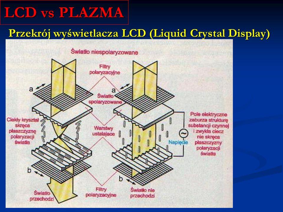 Subpiksela wyświetlacza PDP (Plasma Display Panel) LCD vs PLAZMA