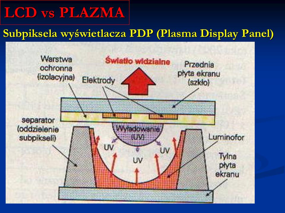 Subpiksel z elektrodą sterującą LCD vs PLAZMA