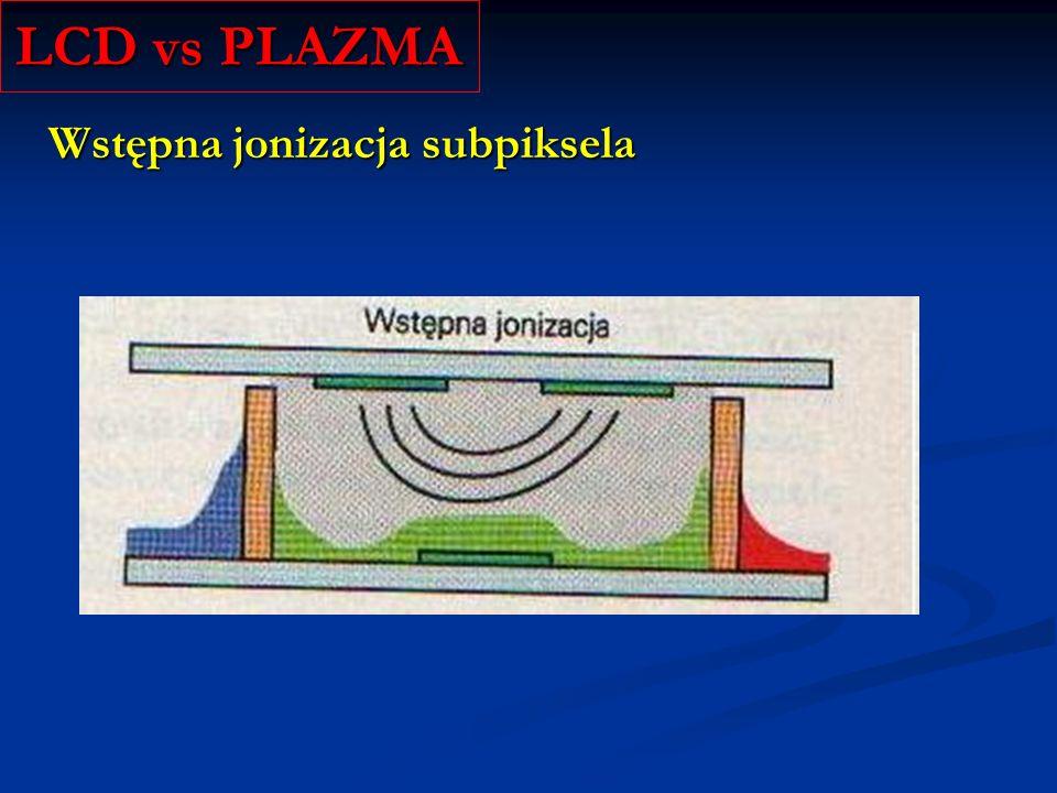 Kąt widzenia LCD vs PLAZMA LCD PLAZMA