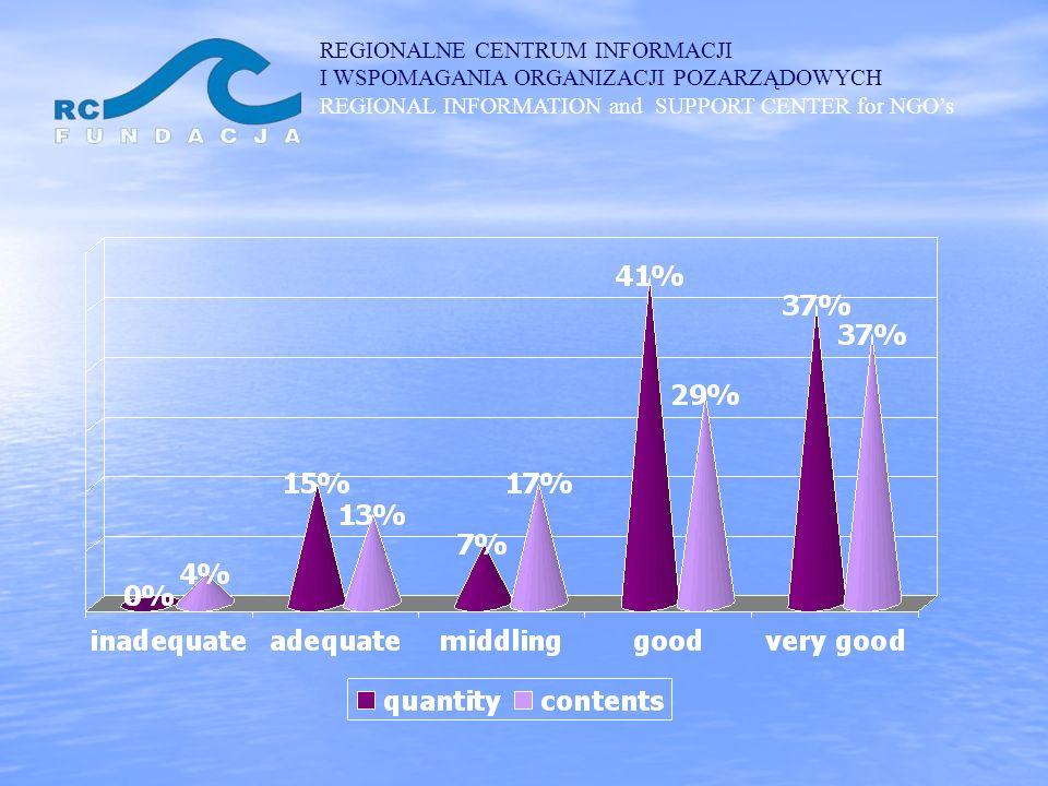 REGIONALNE CENTRUM INFORMACJI I WSPOMAGANIA ORGANIZACJI POZARZĄDOWYCH REGIONAL INFORMATION and SUPPORT CENTER for NGOs