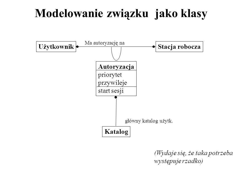 Modelowanie związku jako klasy UżytkownikStacja robocza Autoryzacja priorytet przywileje start sesji Katalog główny katalog użytk. Ma autoryzację na (