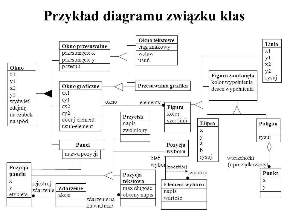 nazwa pozycji Przykład diagramu związku klas Okno x1 y1 x2 y2 wyświetl zdejmij na czubek na spód Okno przesuwalne przesunięcie-x przesunięcie-y przesu
