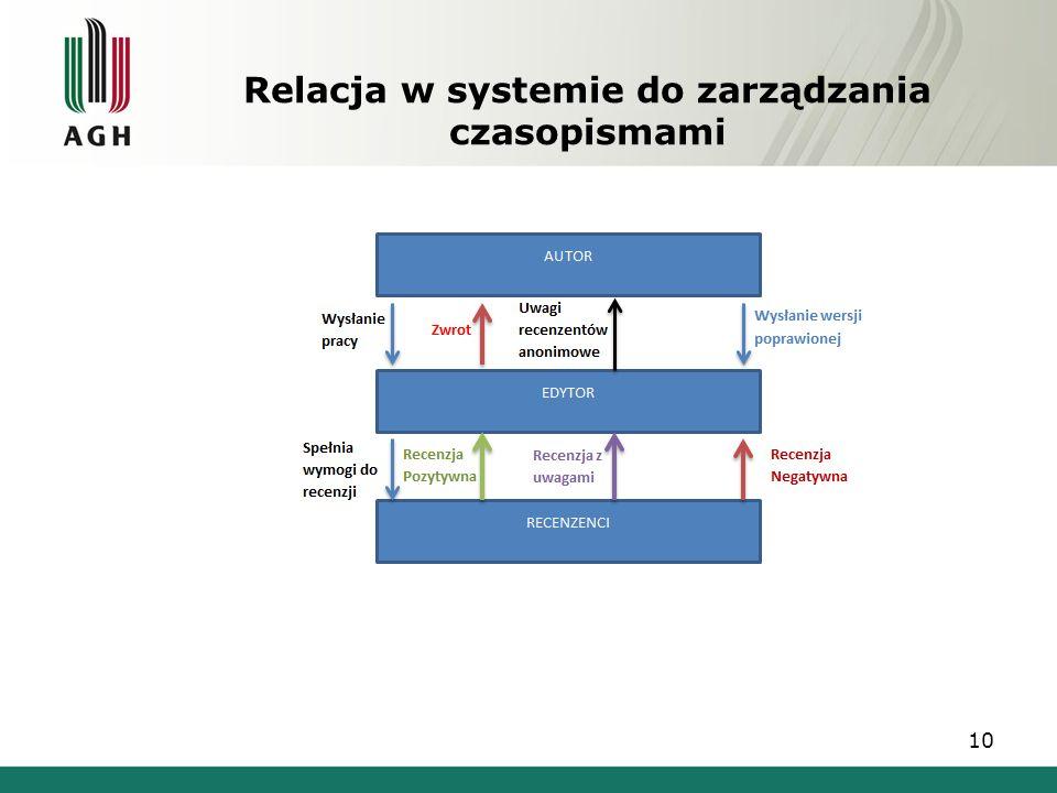 Relacja w systemie do zarządzania czasopismami 10