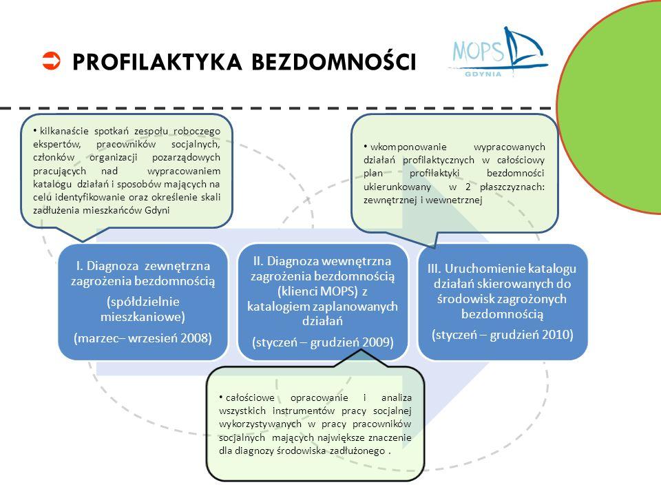 III.Działania skierowane poza obszar pomocy społecznej 1.Współpraca z mediami – objęcie działań projektowych patronatem Polska.