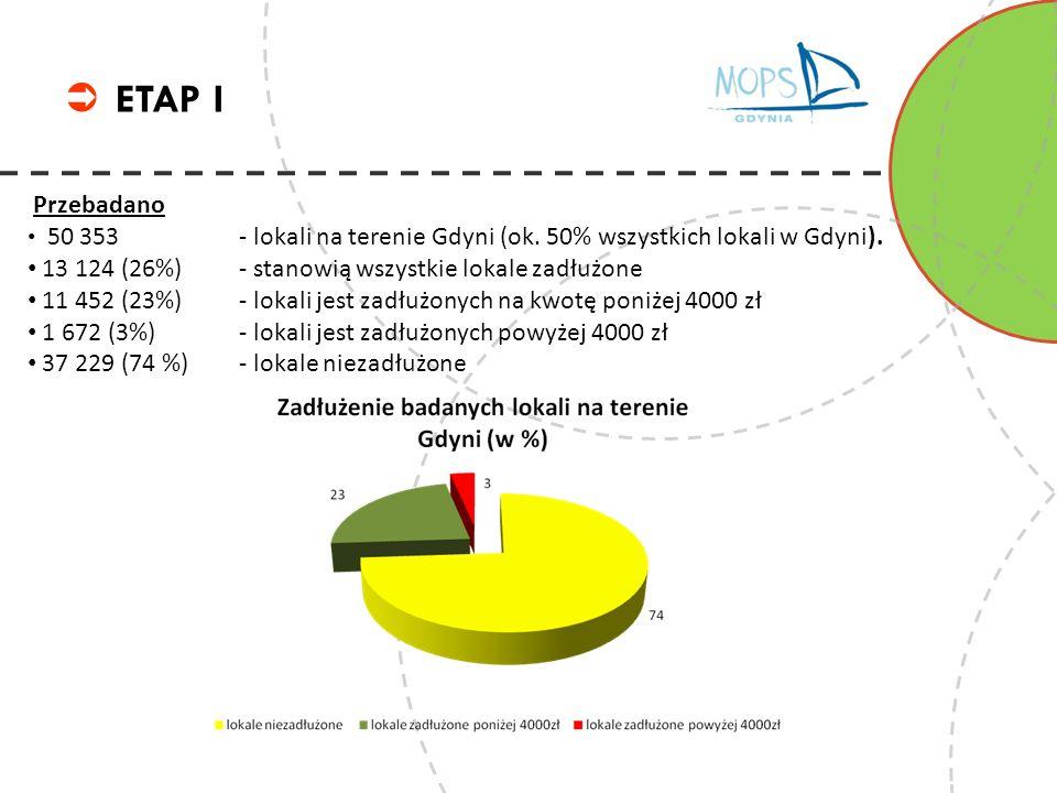 ETAP I Przebadano 50 353 - lokali na terenie Gdyni (ok. 50% wszystkich lokali w Gdyni). 13 124 (26%) - stanowią wszystkie lokale zadłużone 11 452 (23%