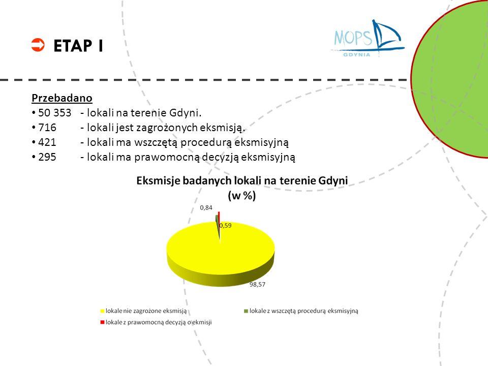 ETAP I Przebadano 50 353 - lokali na terenie Gdyni. 716 - lokali jest zagrożonych eksmisją. 421 - lokali ma wszczętą procedurą eksmisyjną 295 - lokali