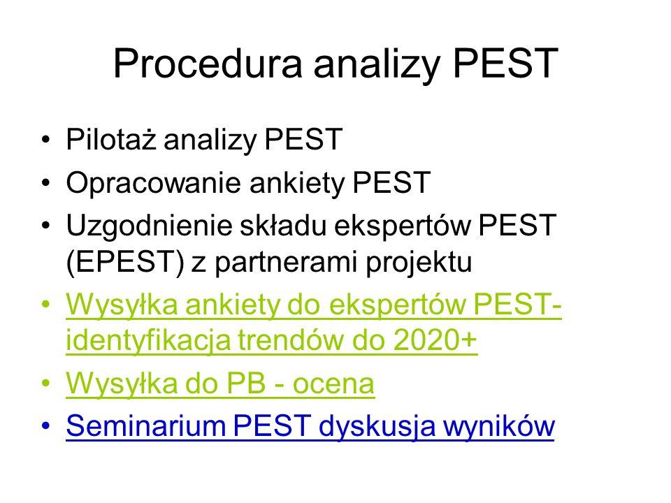 Procedura analizy PEST Pilotaż analizy PEST Opracowanie ankiety PEST Uzgodnienie składu ekspertów PEST (EPEST) z partnerami projektu Wysyłka ankiety d