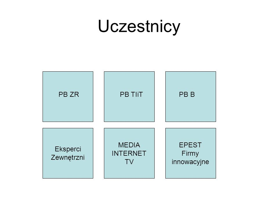 Uczestnicy MEDIA INTERNET TV EPEST Firmy innowacyjne PB ZRPB TIiTPB B Eksperci Zewnętrzni