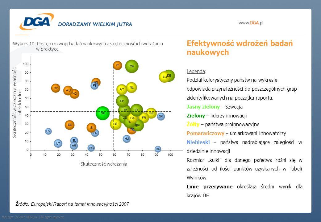 copyright (c) 2007 DGA S.A. | All rights reserved. Efektywność wdrożeń badań naukowych Źródło: Europejski Raport na temat Innowacyjności 2007 Legenda: