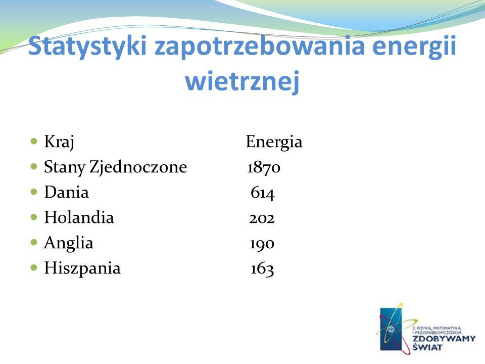 Statystyki zapotrzebowania energii wietrznej Kraj Energia Stany Zjednoczone 1870 Dania 614 Holandia 202 Anglia 190 Hiszpania 163
