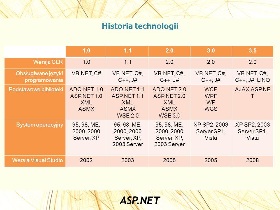 Historia technologii 1.01.12.03.03.5 Wersja CLR1.01.12.0 Obsługiwane języki programowania VB.NET, C#VB.NET, C#, C++, J# VB.NET, C#, C++, J#, LINQ Pods