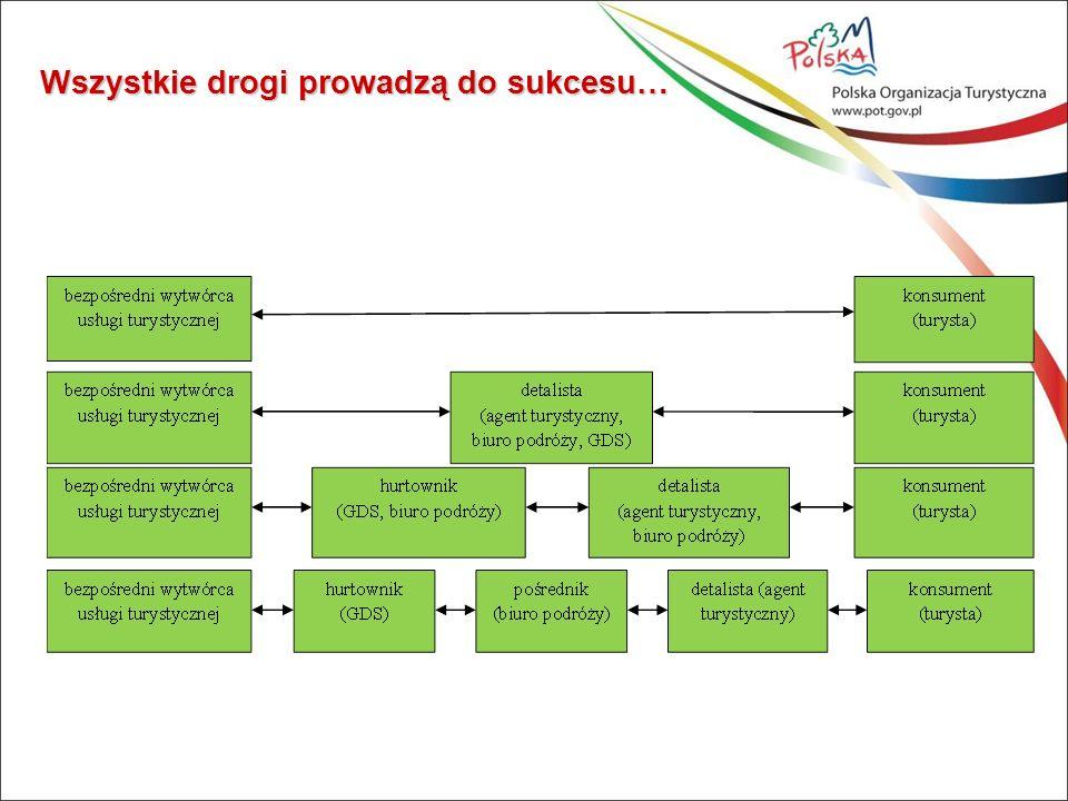 Polska Organizacja Turystyczna Departament Współpracy Regionalnej ul.