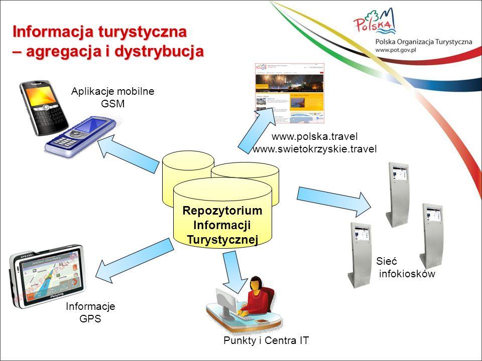 Repozytorium Informacji Turystycznej Sieć infokiosków www.polska.travel www.swietokrzyskie.travel Punkty i Centra IT Aplikacje mobilne GSM Informacje