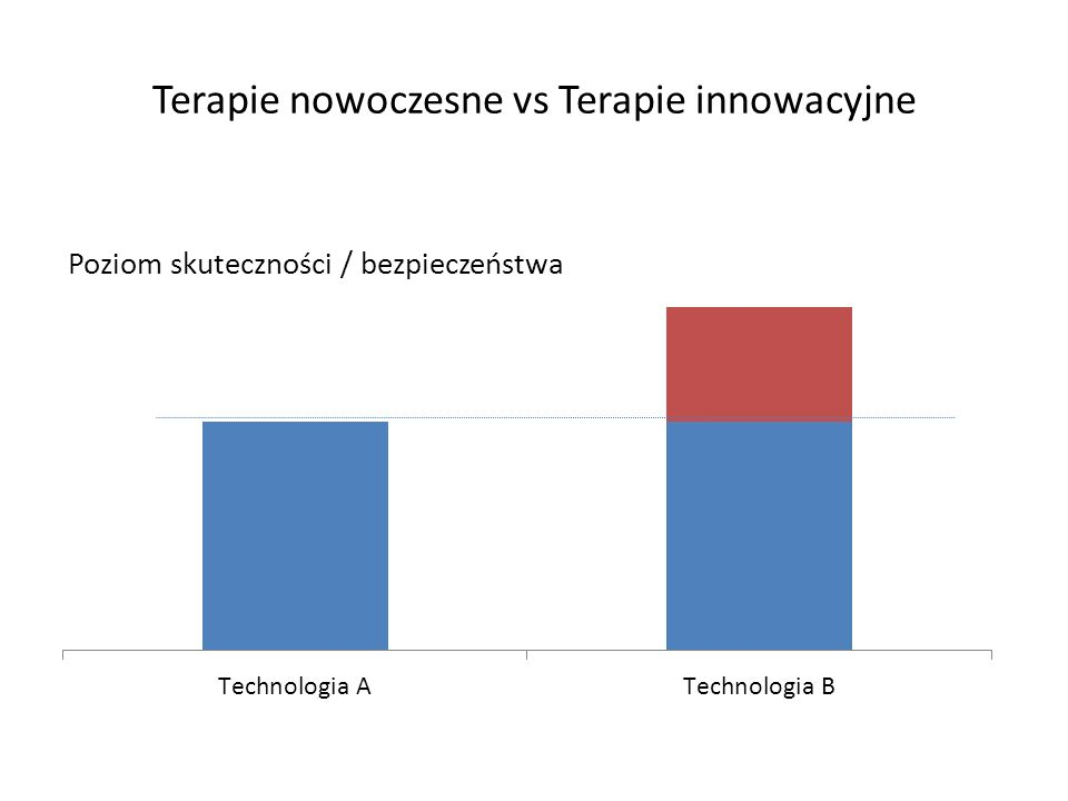 Innowacyjność / ocena technologii medycznej w oparciu o dodatkową wartość Priorytety zdrowotne / niezaspokojone potrzeby zdrowotne Standardy terapeutyczne / dostępne dla pacjenta (finansowane) technologie odniesienia Ocena ekonomiczna – czy stosowanie danej terapii jest uzasadnione ze względów ekonomicznych EFEKTYWNOŚĆ KOSZTY -Siła interwencji -Jakość badań klinicznych - skuteczność dowiedziona w porównaniu do aktywnej technologii Siła i jakość danych klinicznych