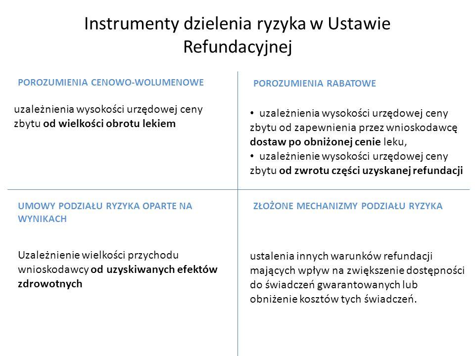 Instrumenty dzielenia ryzyka w Ustawie Refundacyjnej ZŁOŻONE MECHANIZMY PODZIAŁU RYZYKA POROZUMIENIA RABATOWE POROZUMIENIA CENOWO-WOLUMENOWE UMOWY POD