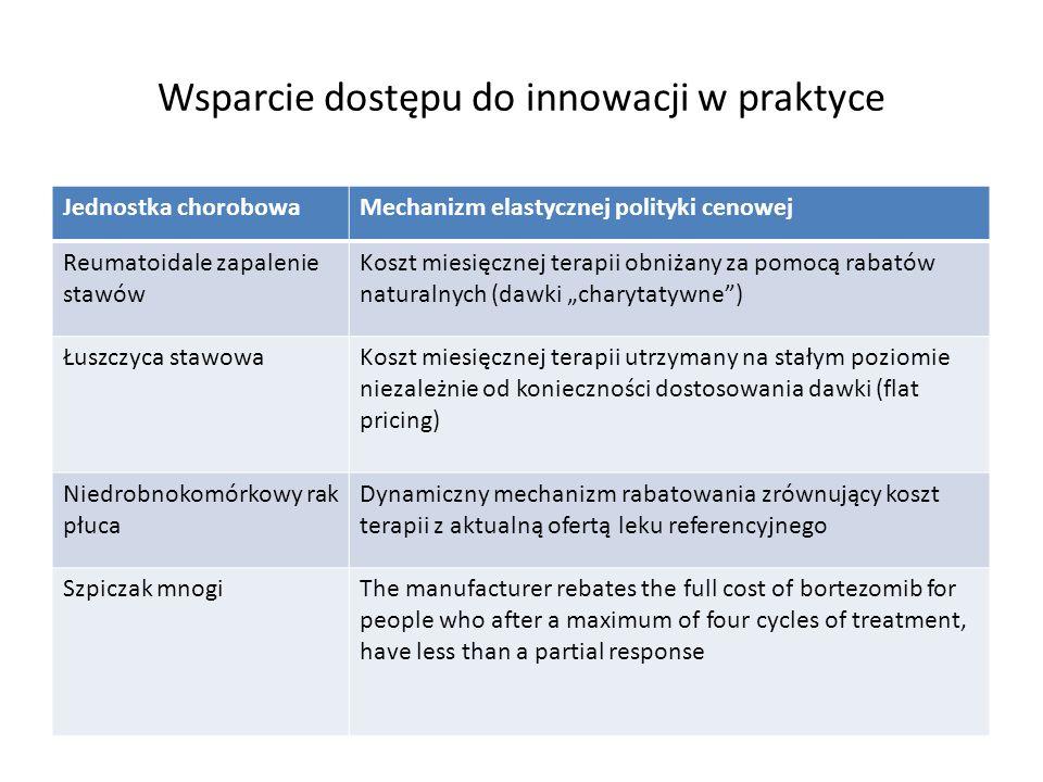 Wsparcie dostępu do innowacji w praktyce Jednostka chorobowaMechanizm elastycznej polityki cenowej Reumatoidale zapalenie stawów Koszt miesięcznej ter