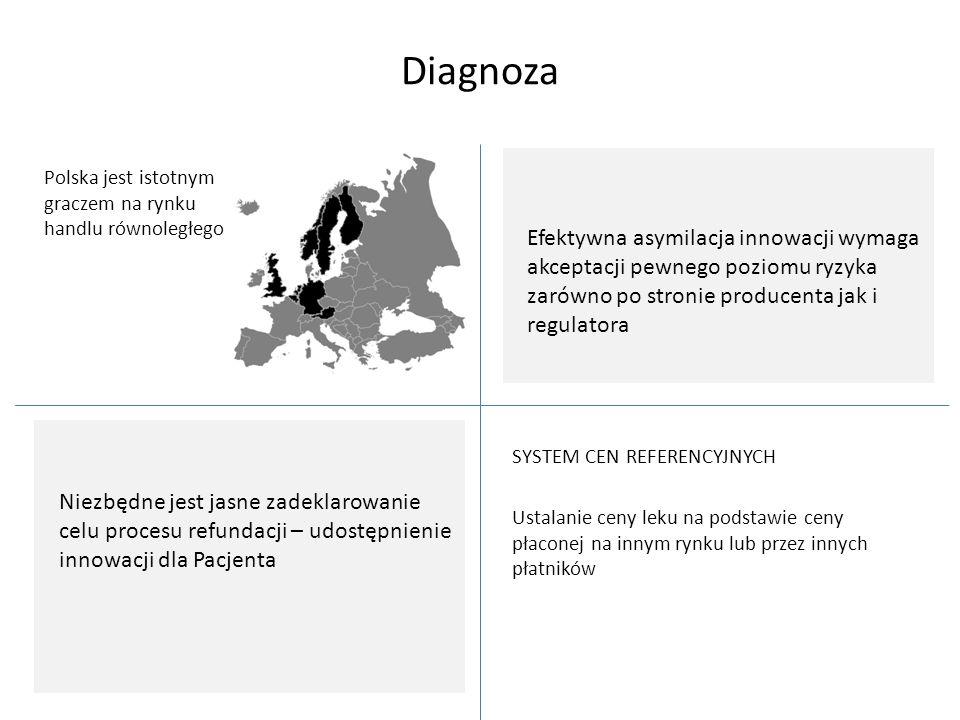Diagnoza SYSTEM CEN REFERENCYJNYCH Ustalanie ceny leku na podstawie ceny płaconej na innym rynku lub przez innych płatników Polska jest istotnym gracz