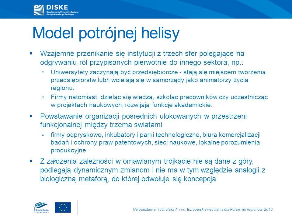 Model potrójnej helisy Rozwój teorii Poziom regionalny (lokalny) lepszy od krajowego dla procesów wzajemnego uczenia się Wiedza w procesie innowacyjnym jawna (informacja, którą łatwo i szybko można przekazać za pośrednictwem np.