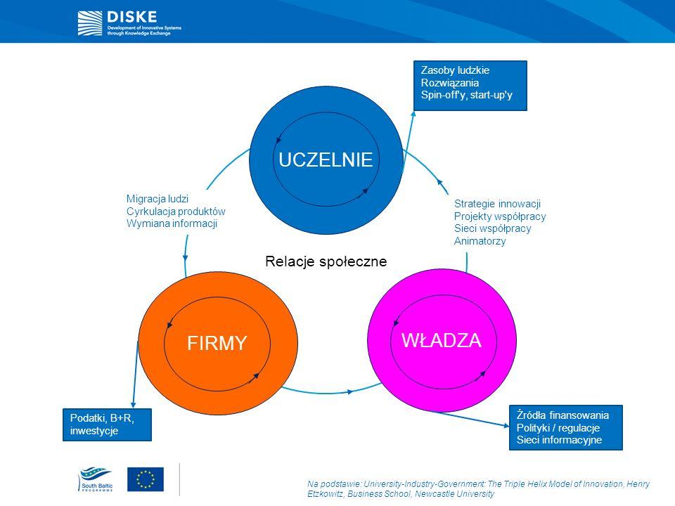 Modele dysfunkcjonalne Na podstawie: University-Industry-Government: The Triple Helix Model of Innovation, Henry Etzkowitz, Business School, Newcastle University NAUKA WŁADZA PRZEMYSŁ WŁADZA NAUKA PRZEMYSŁ