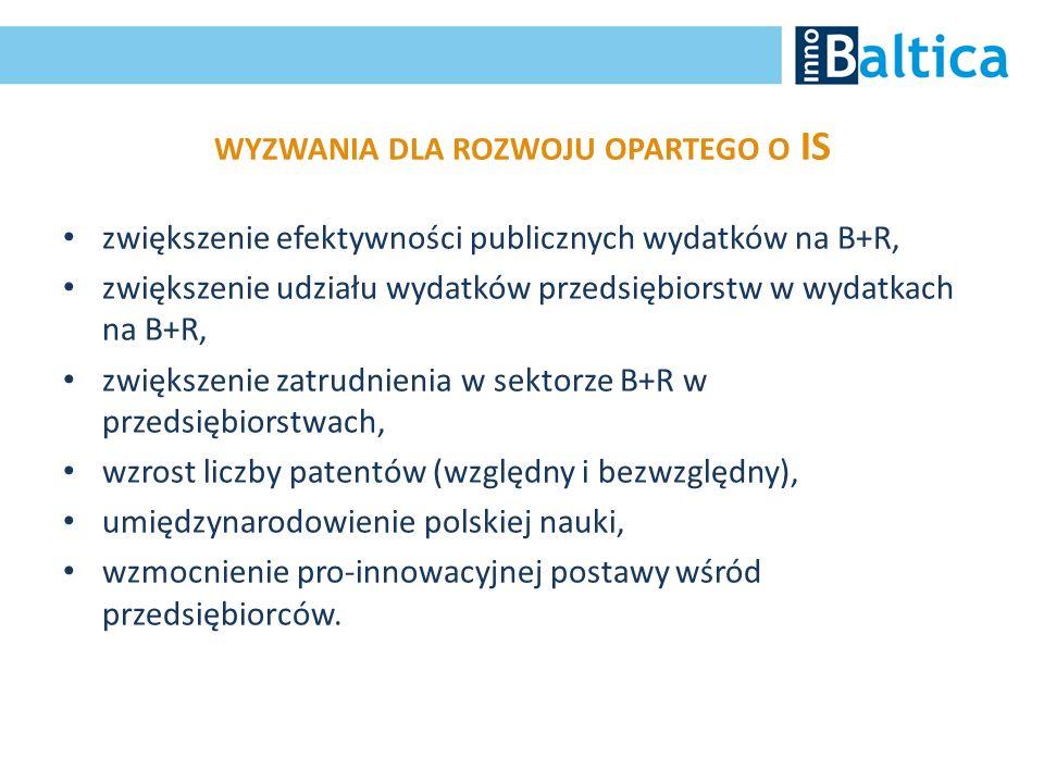 WYZWANIA DLA ROZWOJU OPARTEGO O IS zwiększenie efektywności publicznych wydatków na B+R, zwiększenie udziału wydatków przedsiębiorstw w wydatkach na B
