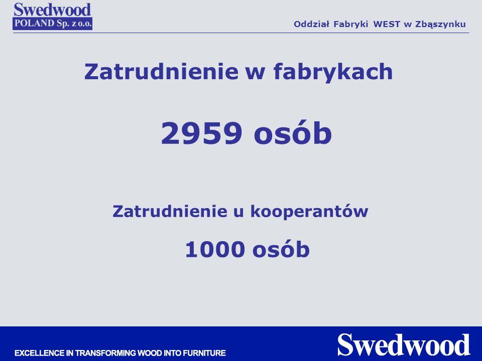 Zatrudnienie w fabrykach 2959 osób Oddział Fabryki WEST w Zbąszynku Zatrudnienie u kooperantów 1000 osób