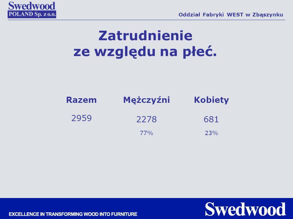 Zatrudnienie ze względu na płeć. Oddział Fabryki WEST w Zbąszynku RazemMężczyźniKobiety 2959 2278681 77%23%