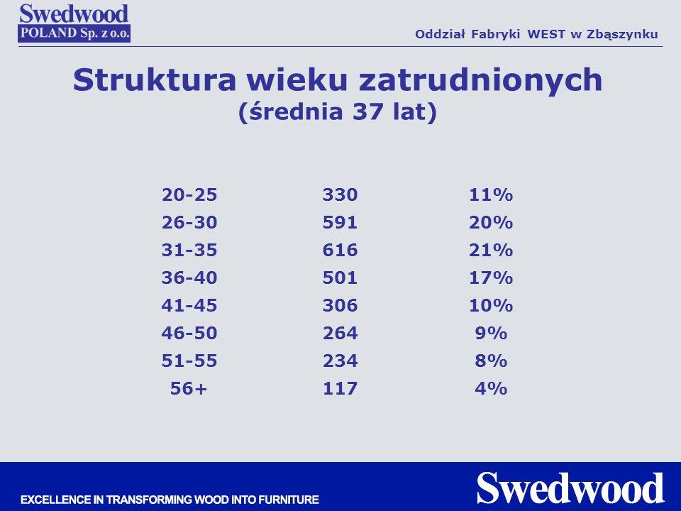 Struktura wieku zatrudnionych (średnia 37 lat) Oddział Fabryki WEST w Zbąszynku 20-2533011% 26-3059120% 31-3561621% 36-4050117% 41-4530610% 46-502649%