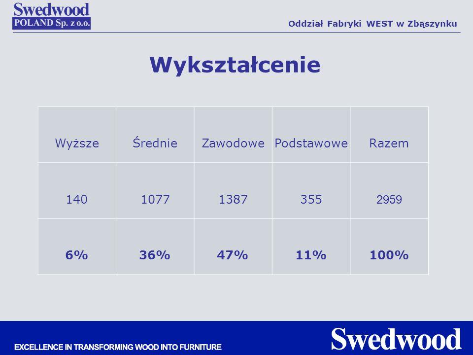 Wykształcenie Oddział Fabryki WEST w Zbąszynku WyższeŚrednieZawodowePodstawoweRazem 14010771387355 2959 6%36%47%11%100%