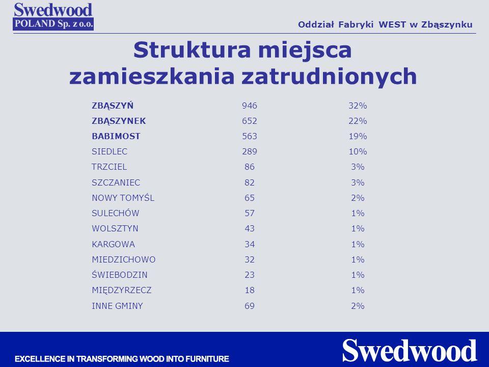 Struktura miejsca zamieszkania zatrudnionych Oddział Fabryki WEST w Zbąszynku ZBĄSZYŃ94632% ZBĄSZYNEK65222% BABIMOST56319% SIEDLEC28910% TRZCIEL863% S