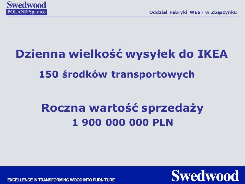 Dzienna wielkość wysyłek do IKEA 150 środków transportowych Roczna wartość sprzedaży 1 900 000 000 PLN Oddział Fabryki WEST w Zbąszynku