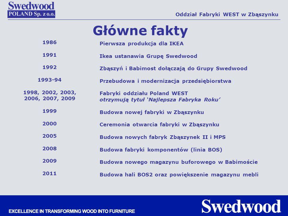 Główne fakty Pierwsza produkcja dla IKEA Ikea ustanawia Grupę Swedwood Zbąszyń i Babimost dołączają do Grupy Swedwood Przebudowa i modernizacja przeds