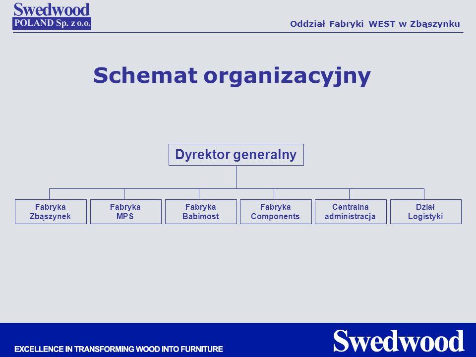 Dyrektor generalny Fabryka Babimost Fabryka Zbąszynek Fabryka MPS Fabryka Components Dział Logistyki Centralna administracja Schemat organizacyjny