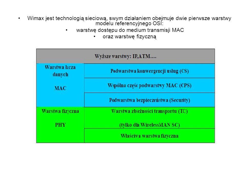 Wimax jest technologią sieciową, swym działaniem obejmuje dwie pierwsze warstwy modelu referencyjnego OSI: warstwę dostępu do medium transmisji MAC oraz warstwę fizyczną