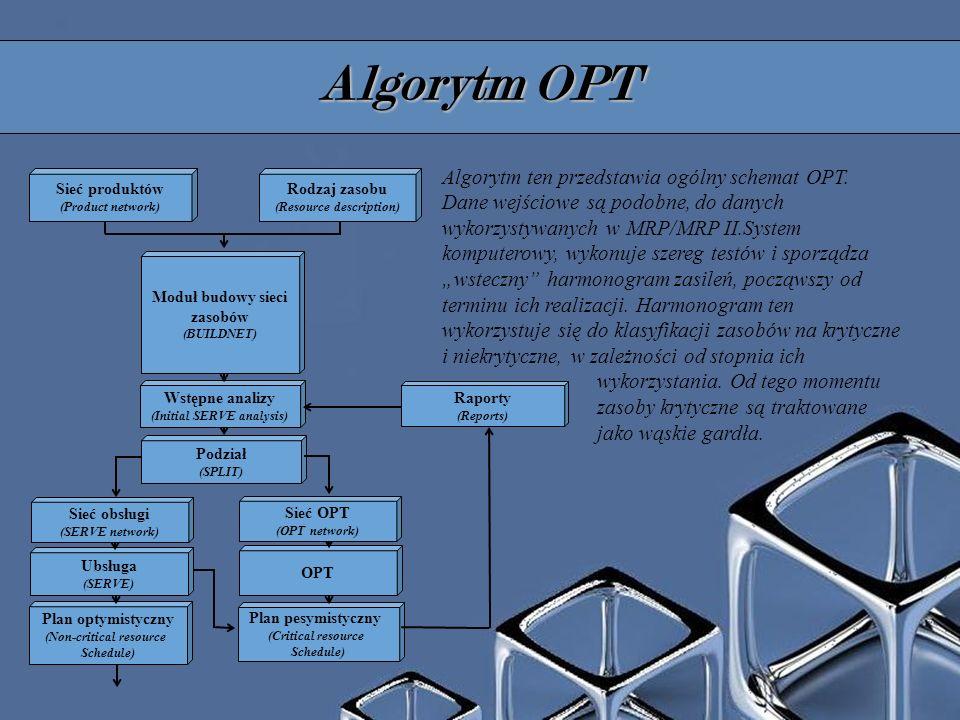 Algorytm OPT Sieć produktów (Product network) Rodzaj zasobu (Resource description) Podział (SPLIT) Plan optymistyczny (Non-critical resource Schedule) Plan pesymistyczny (Critical resource Schedule) Raporty (Reports) Ubsługa (SERVE) OPT Sieć obsługi (SERVE network) Sieć OPT (OPT network) Wstępne analizy (Initial SERVE analysis) Moduł budowy sieci zasobów (BUILDNET) Algorytm ten przedstawia ogólny schemat OPT.