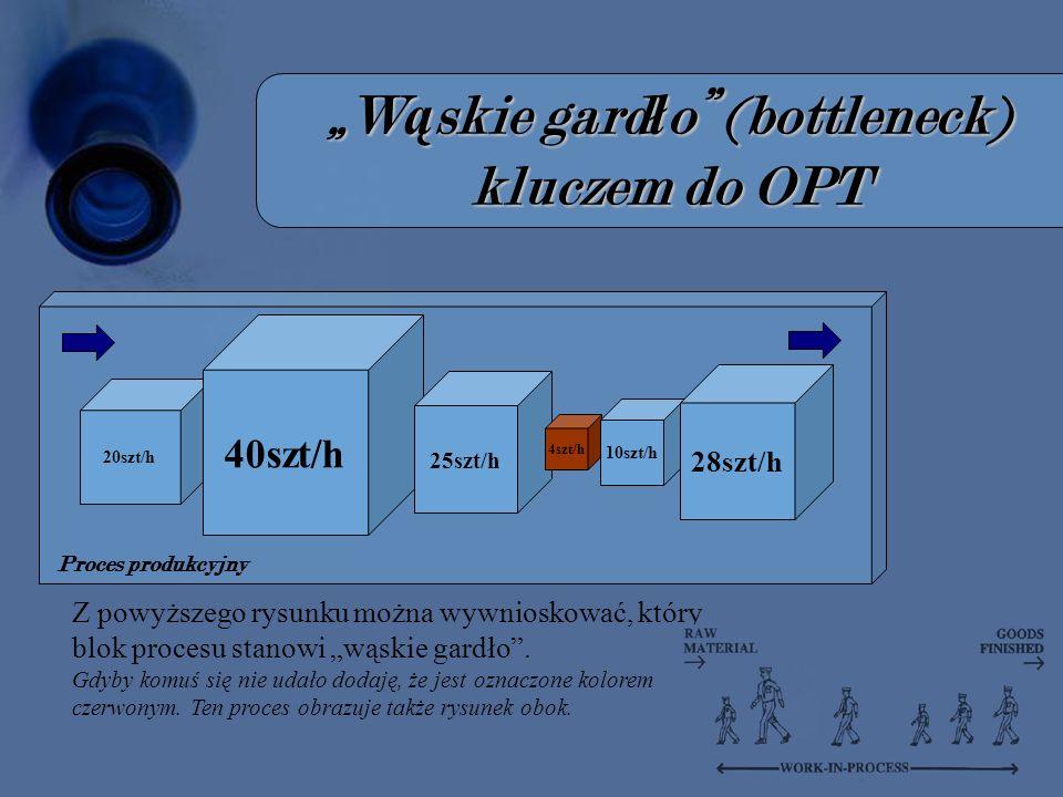 W ą skie gard ł o (bottleneck) kluczem do OPT 20szt/h 40szt/h 25szt/h 4szt/h 10szt/h 28szt/h Proces produkcyjny Z powyższego rysunku można wywnioskować, który blok procesu stanowi wąskie gardło.