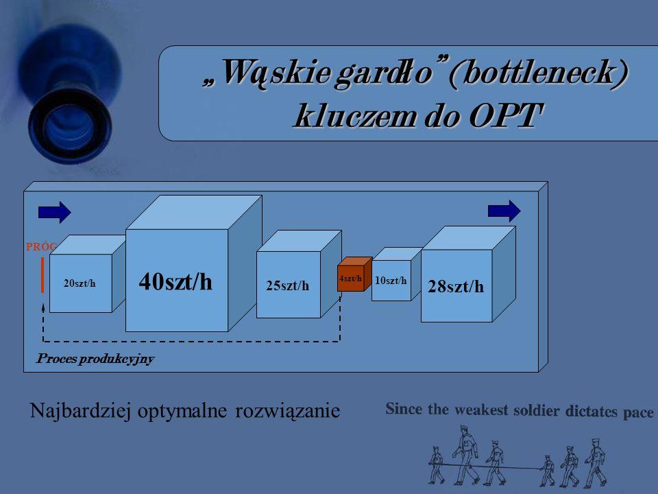 W ą skie gard ł o (bottleneck) kluczem do OPT Proces produkcyjny PRÓG 20szt/h 40szt/h 25szt/h 4szt/h 10szt/h 28szt/h Najbardziej optymalne rozwiązanie