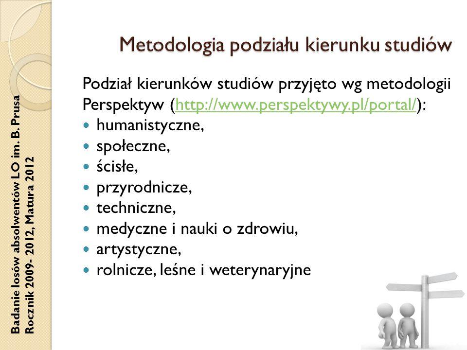 Badanie losów absolwentów LO im. B. Prusa Rocznik 2009- 2012, Matura 2012 Podział kierunków studiów przyjęto wg metodologii Perspektyw (http://www.per