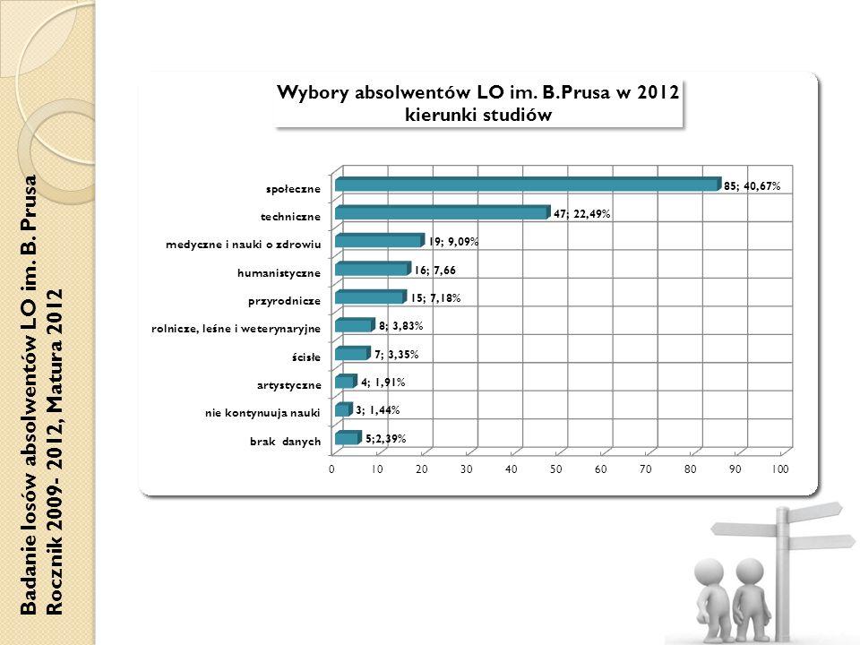 Badanie losów absolwentów LO im. B. Prusa Rocznik 2009- 2012, Matura 2012