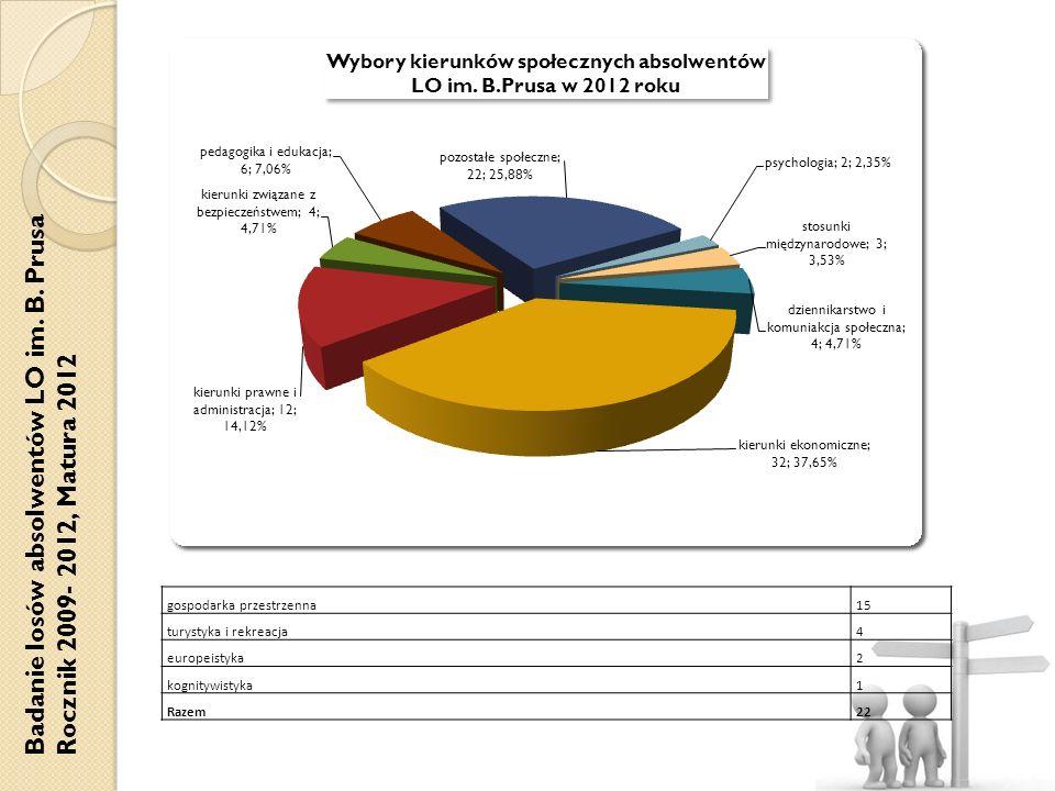 Badanie losów absolwentów LO im. B. Prusa Rocznik 2009- 2012, Matura 2012 gospodarka przestrzenna15 turystyka i rekreacja4 europeistyka2 kognitywistyk