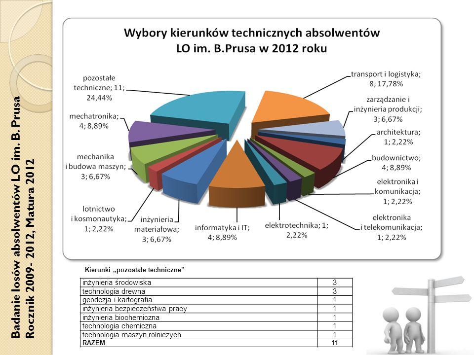 Badanie losów absolwentów LO im. B. Prusa Rocznik 2009- 2012, Matura 2012 inżynieria środowiska3 technologia drewna3 geodezja i kartografia1 inżynieri