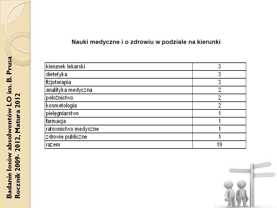 Badanie losów absolwentów LO im. B. Prusa Rocznik 2009- 2012, Matura 2012 Nauki medyczne i o zdrowiu w podziale na kierunki