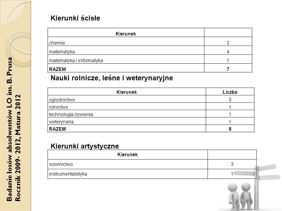 Badanie losów absolwentów LO im. B. Prusa Rocznik 2009- 2012, Matura 2012 KierunekLiczba ogrodnictwo5 rolnictwo1 technologia żywienia1 weterynaria1 RA