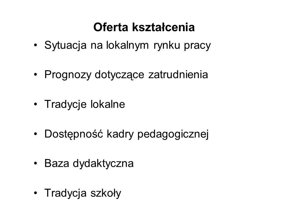 Oferta kształcenia Sytuacja na lokalnym rynku pracy Prognozy dotyczące zatrudnienia Tradycje lokalne Dostępność kadry pedagogicznej Baza dydaktyczna T