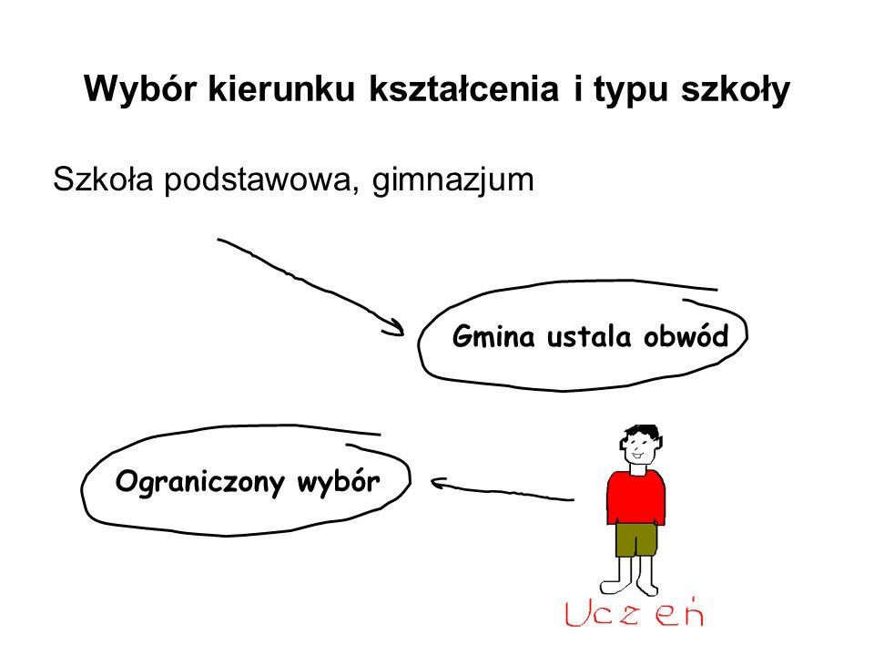Wybór kierunku kształcenia i typu szkoły Szkoła podstawowa, gimnazjum Gmina ustala obwódOgraniczony wybór
