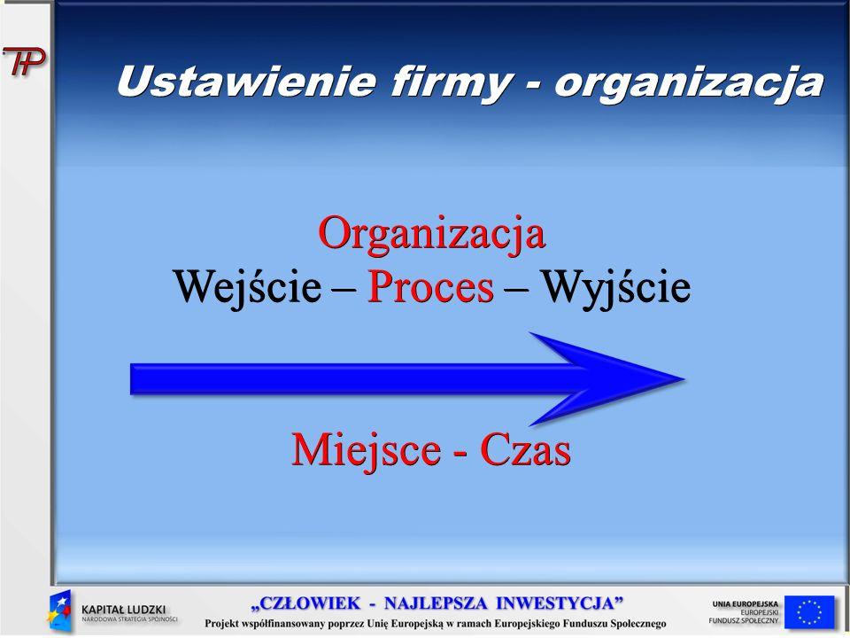 Ustawienie firmy - organizacja Organizacja Wejście – Proces – Wyjście Miejsce - Czas