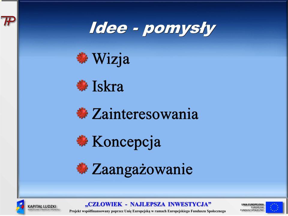 Idee - pomysły Wizja Wizja Iskra Iskra Zainteresowania Zainteresowania Koncepcja Koncepcja Zaangażowanie Zaangażowanie